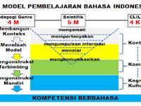 Download SILABUS, KI, KD dan Contoh RPP Bahasa Indonesia Kelas 7, 8, 9 SMP/MTs Edisi Revisi 2017