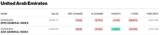 European, Middle Eastern & African Stocks - Bloomberg #UAE #Qatar close