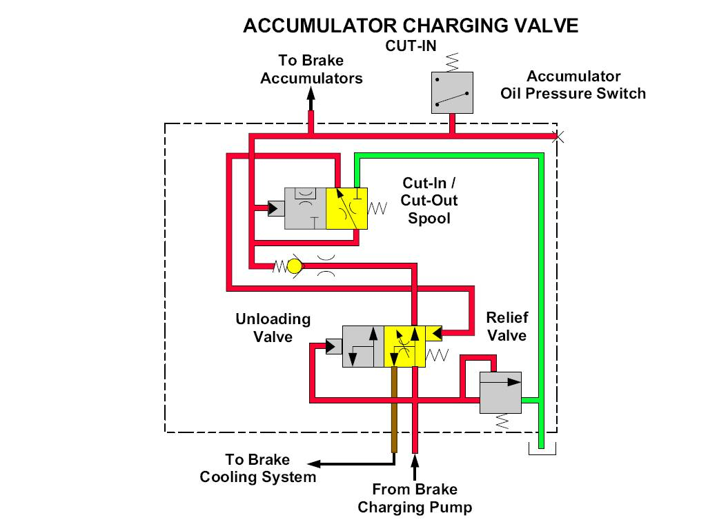 hight resolution of this illustration shows the accumulator charging valve in the cut out position when the accumulator oil pressure increases to the cut out pressure setting