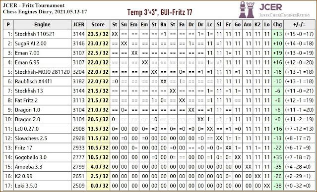 Chess Engines Diary - Tournaments 2021 - Page 7 2021.05.13.JCERFritzTournament