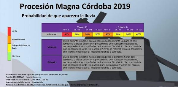 Porcentajes de probabilidad de lluvia en la Magna de Córdoba