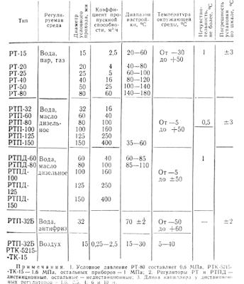 Основные характеристики регуляторов температуры прямого действия