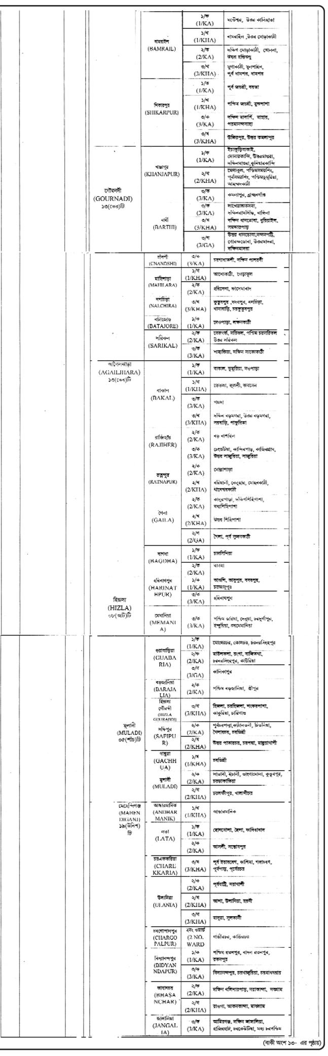 বরিশাল জেলা পরিবার পরিকল্পনা নিয়োগ বিজ্ঞপ্তি ২০২১ - Barisal Distric  poribar porikolpona job circular 2021 - স্বাস্থ্য ও পরিবার পরিকল্পনা অধিদপ্তরে নিয়োগ বিজ্ঞপ্তি ২০২১