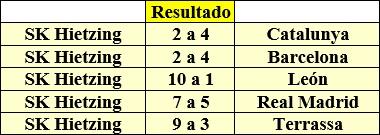 Resultados del SK Hietzing