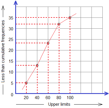 Example 4: Ogive curve