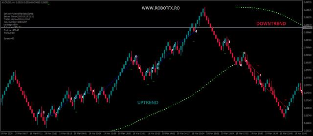 RobotFX Renko Chart