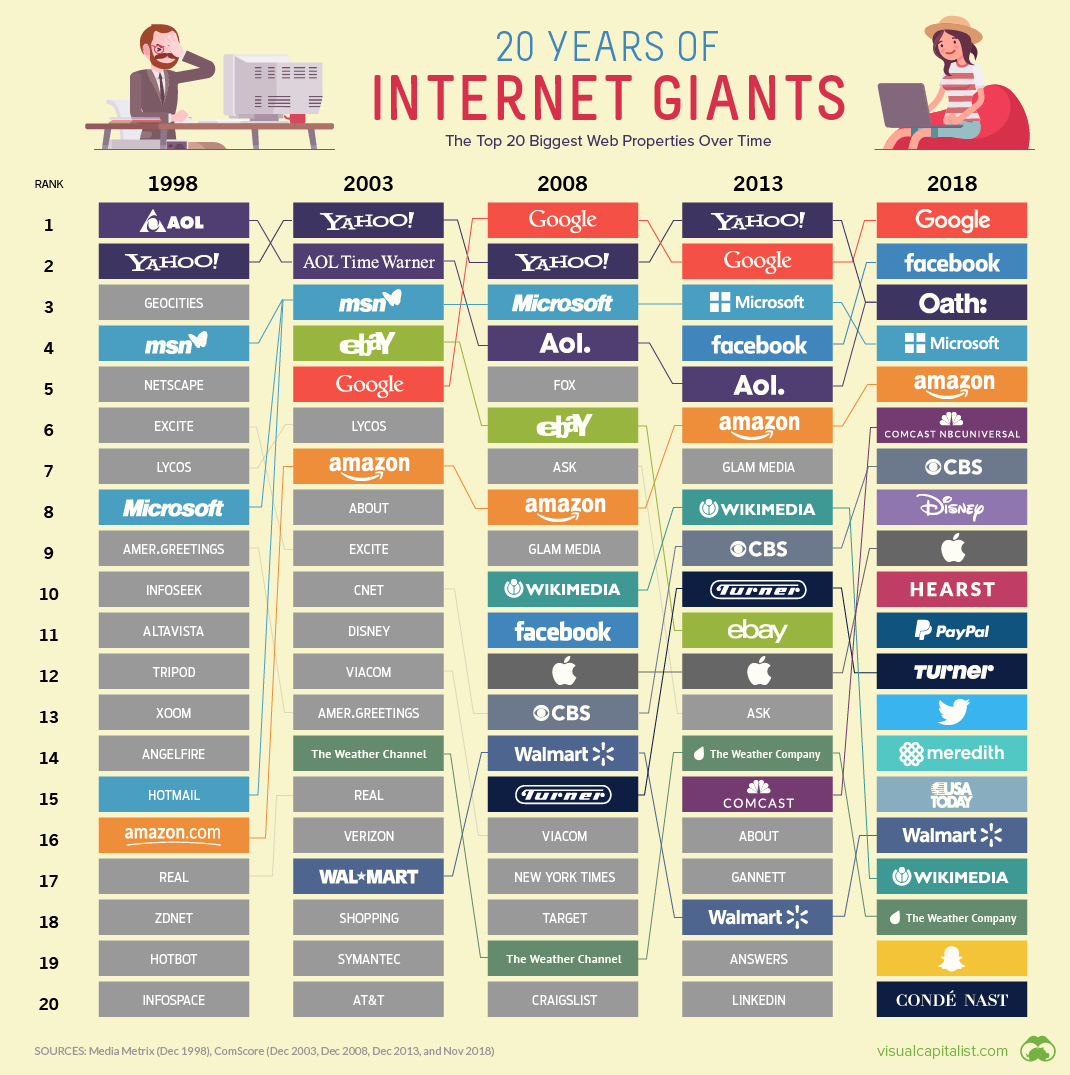 The 20 Internet Giants That Rule the Web #infographic