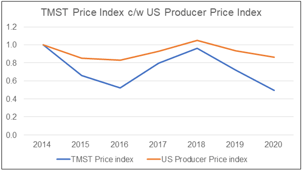 TMST Price index c/w Producer Price index