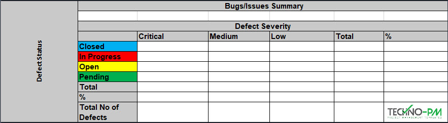 Showing Bugs/Issues Summary