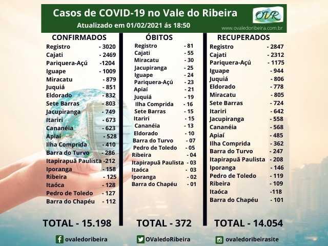 Vale do Ribeira soma 15.198 casos positivos, 14.054 recuperados e 372 mortes do Coronavírus - Covid-19