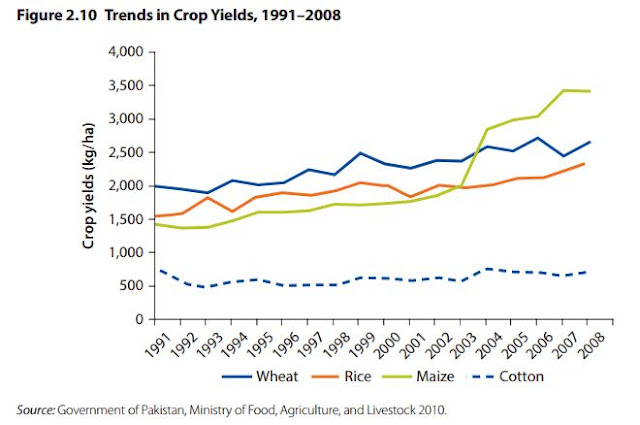 Trends in Crop Yields, 1991-2008, Pakistan