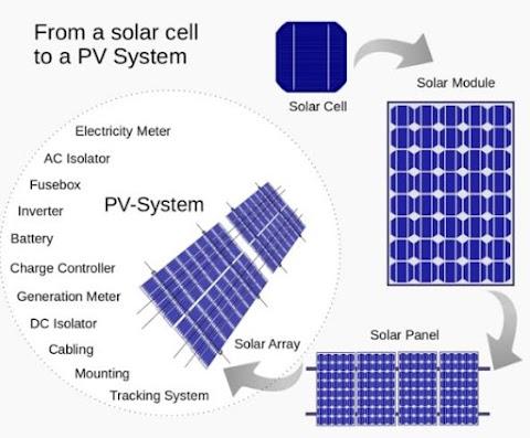 सोलर पैनल क्या है और यह कैसे काम करता है (What is a solar panel and how does it work-hindi)
