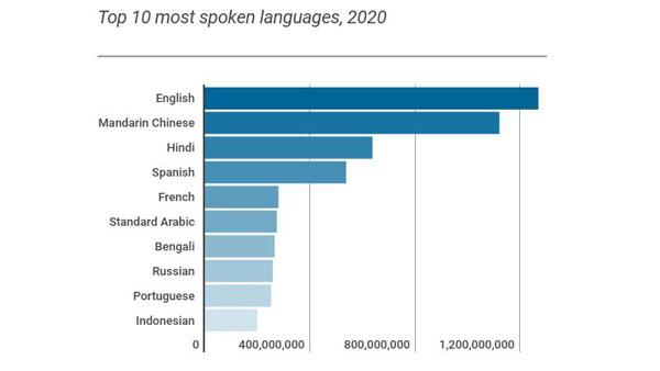 Infographic - Bahasa Inggris yang paling banyak digunakan di 2020