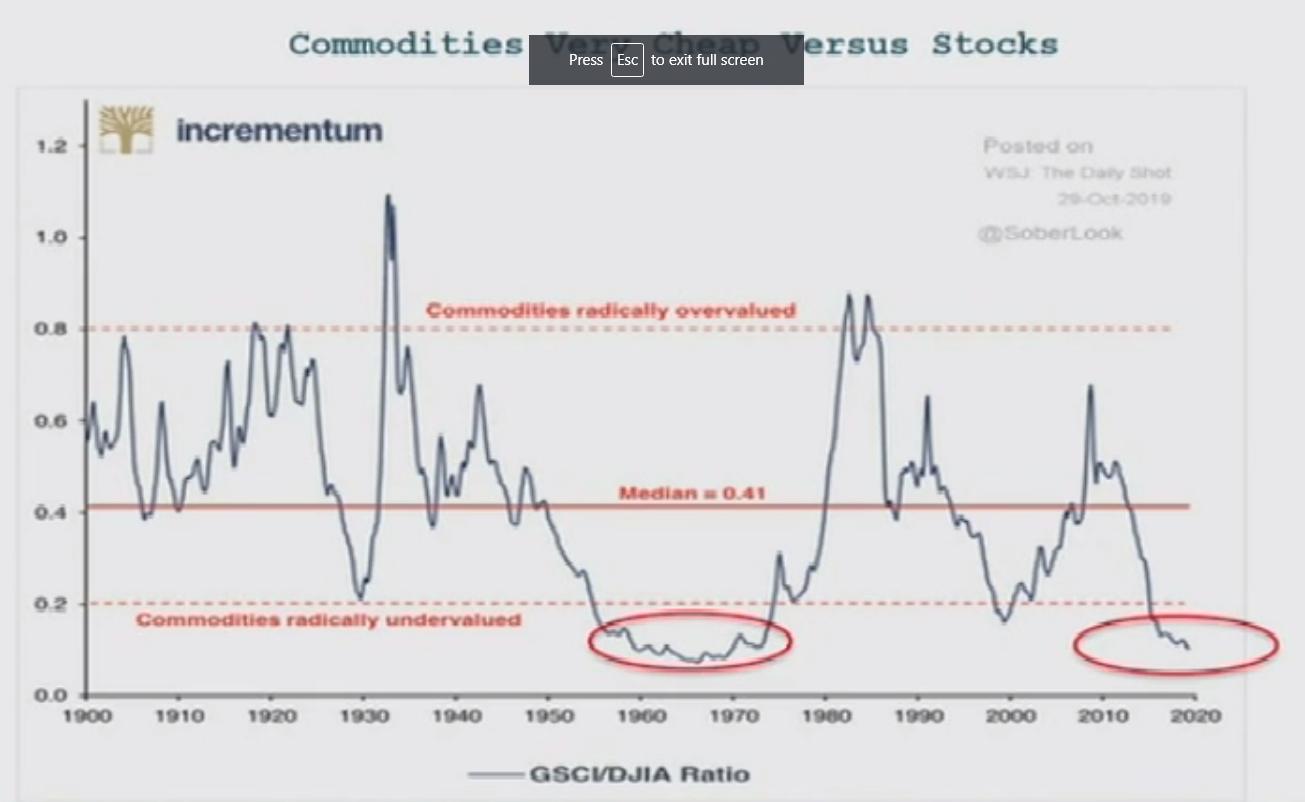 Commoditities%2BVS.%2BStocks%2B2020.PNG