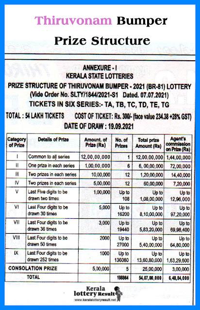 THIRUVONAM Bumper Lottery 2021: Onam Bumper Prize Structure BR-81 19-09-21; Kerala New Bumper