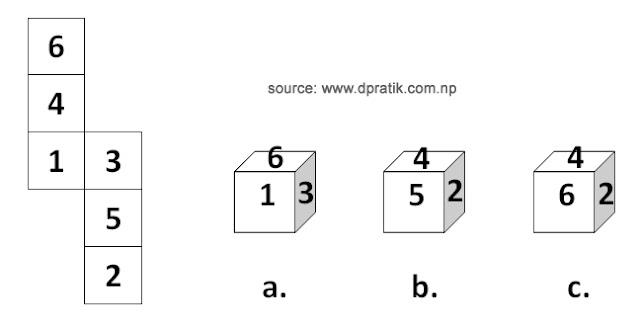 Dice Problem IQ Solving Tricks in Nepali
