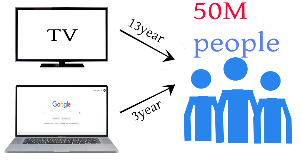 a pénzkeresés legnépszerűbb webhelyei az Internet 2020-on