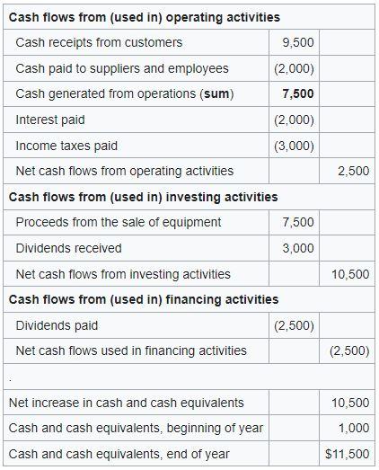 Sample cash flow statement using the direct method