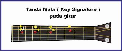 gambar tanda mula gitar