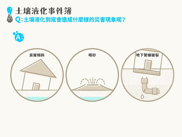 土壤液化,會造成房屋傾斜、噴砂、地下管線破裂