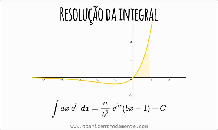 Resolução da integral de ax e^bx dx