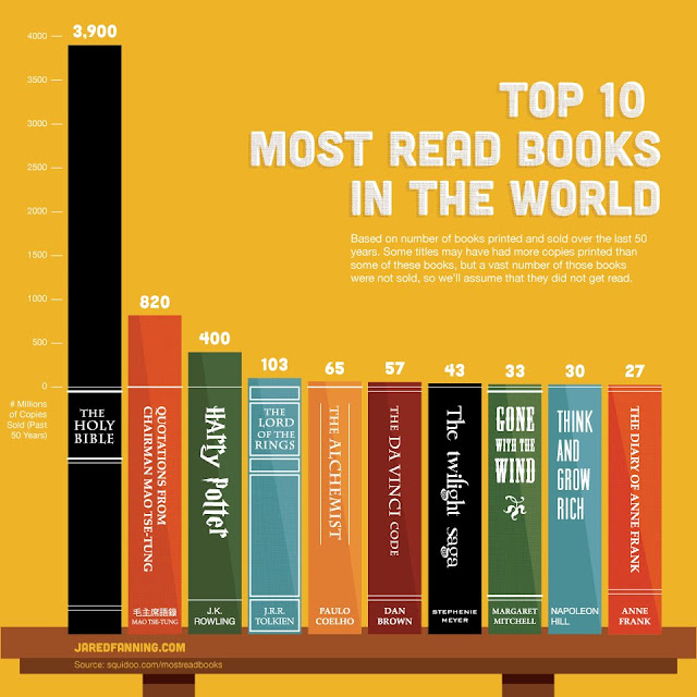 Especial: Os 10 livros mais lidos do mundo!  17