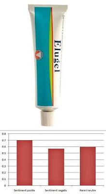 pfoc elugel pareri forumuri geluri orale antiseptice