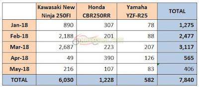 Data Penjualan Motor Sport 250 cc Mei 2018