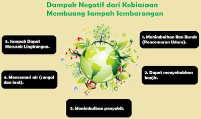 Dampak Negatif dari Kebiasaan Membuang Sampah Sembarangan