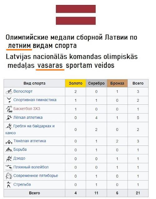 Медальный зачёт сборной Латвии на олимпийских играх