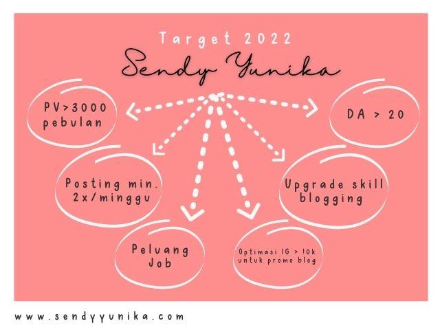 target 2022
