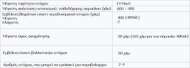 Τεχνικά χαρακτηριστικά Α/Α συστήματος S-400.