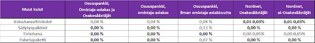 Muiden sijoituskulujen prosentuaalinen suuruus Osuuspankissa ja Nordnetissa - Vertailu