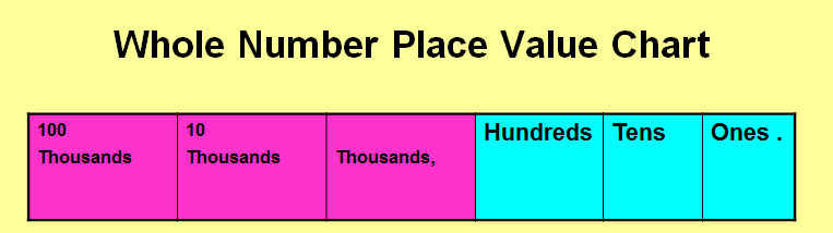 Number Names Worksheets free printable place value chart : Learning Ideas - Grades K-8: March 2012