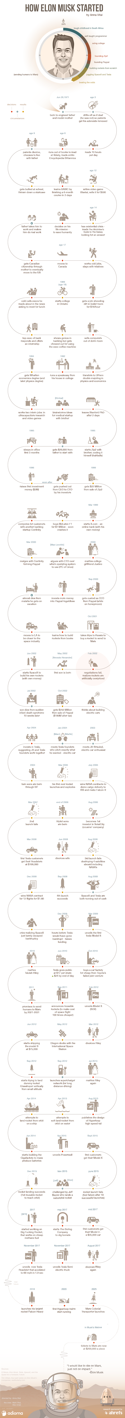 How Elon Musk Started #infographic #Elon Musk #infographics #Success #How To