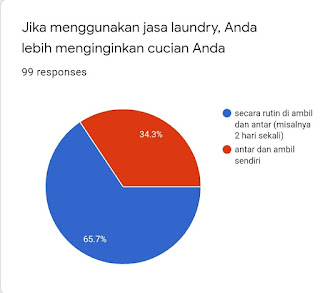 65% lebih menginginkan diambil dan diantar