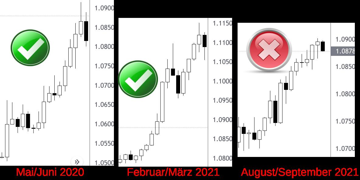 Vergleich der Anstieg von drei EUR/CHF-Diagrammen