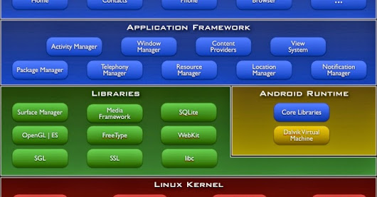 Android Architecture in details ...