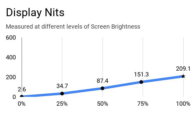 Display nits of Asus VivoBook 14 X415JA laptop at different brightness levels.