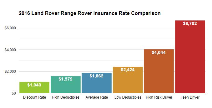 2016 range rover insurance cost
