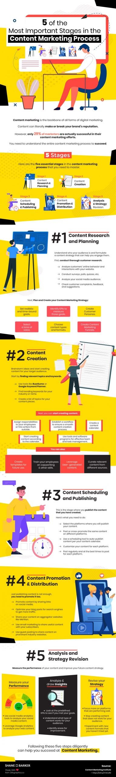 The importance of analysis and preparation in the process of content marketing #infographic