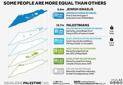 Visualizing Palestine Project