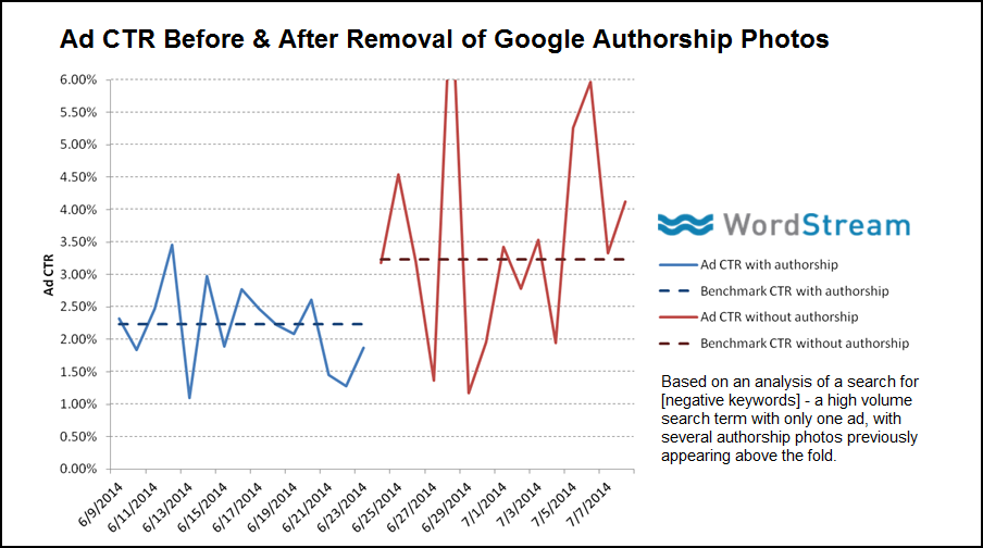 Suppression des photos d'authorship sur Google