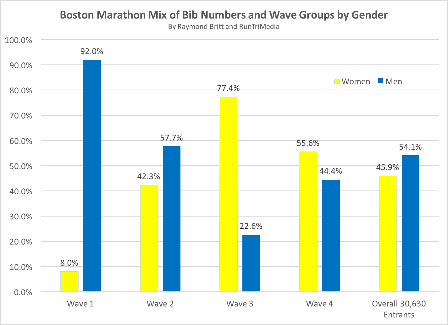 RunTri: Boston Marathon 2018: Results Analysis, Multi-Year ...