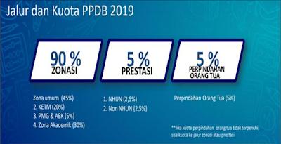 Jalur dan Kuota PPDB SMA 2019 / 2020 Jawa Barat