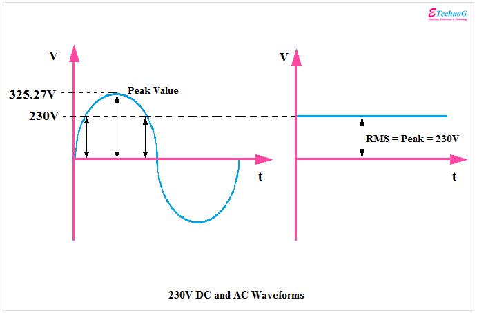 Direct Current (DC) Advantages, Disadvantages