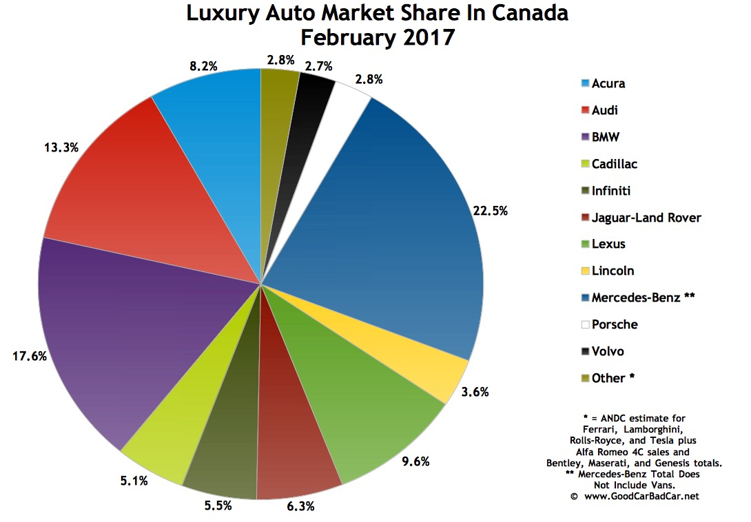 Top 15 Best Selling Luxury Vehicles In Canada February 2017 Gcbc
