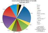 Canada luxury auto brand market share chart February 2017