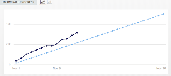 Nanowrimo 2020 Word Tracker Graph