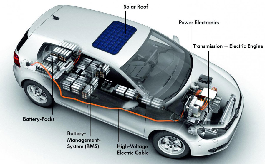 Towards Better Health: Hybrid & Electric Cars: Electromagnetic